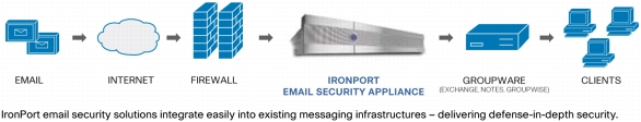 Anti-spam Anti-Virus Protection